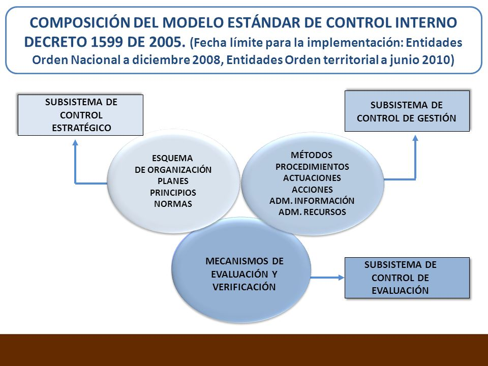 COMPOSICIÓN DEL MODELO ESTÁNDAR DE CONTROL INTERNO DECRETO 1599 DE 2005. (Fecha límite para la implementación: Entidades Orden Nacional a diciembre 2008, Entidades Orden territorial a junio 2010)