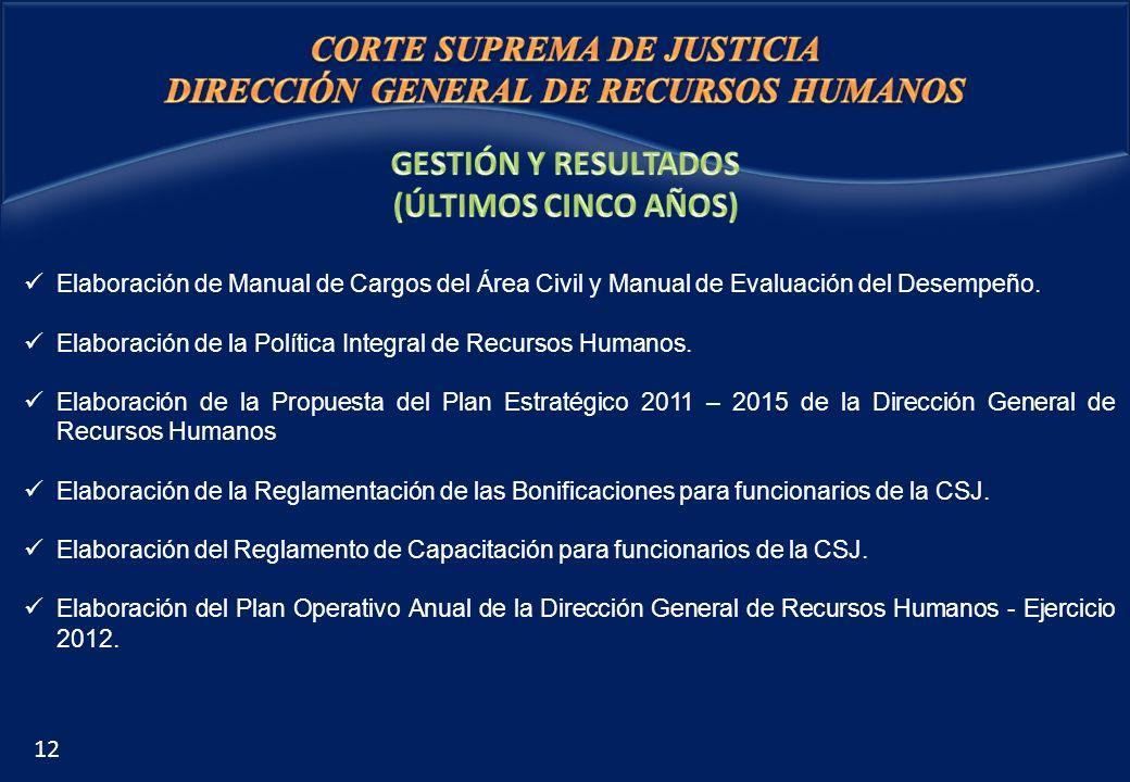 CORTE SUPREMA DE JUSTICIA DIRECCIÓN GENERAL DE RECURSOS HUMANOS