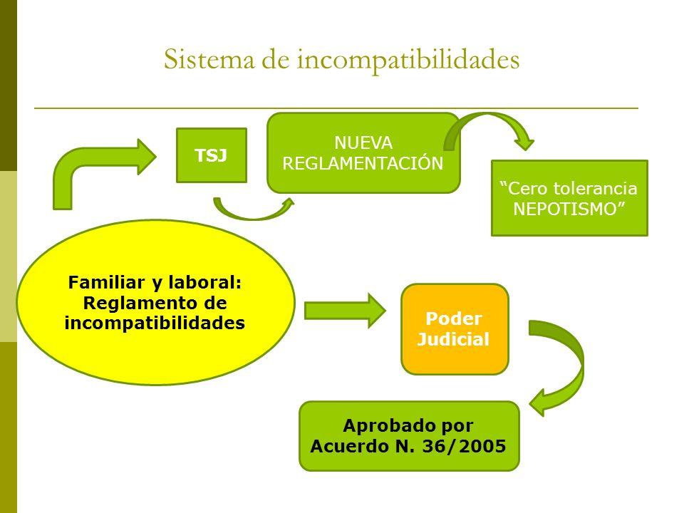 Sistema de incompatibilidades