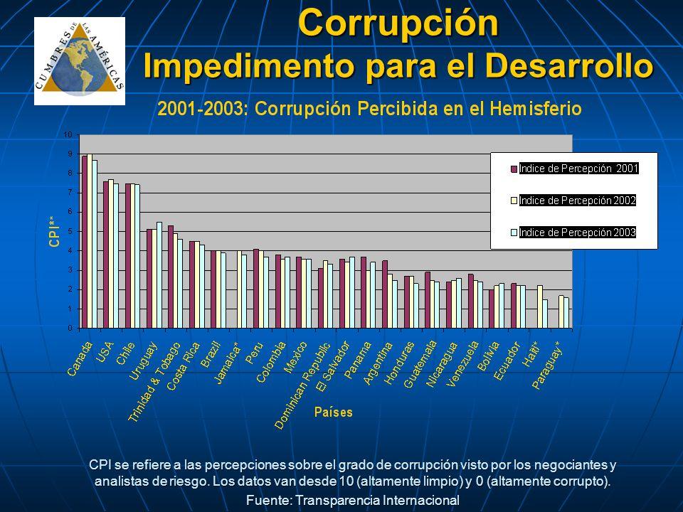 Corrupción Impedimento para el Desarrollo