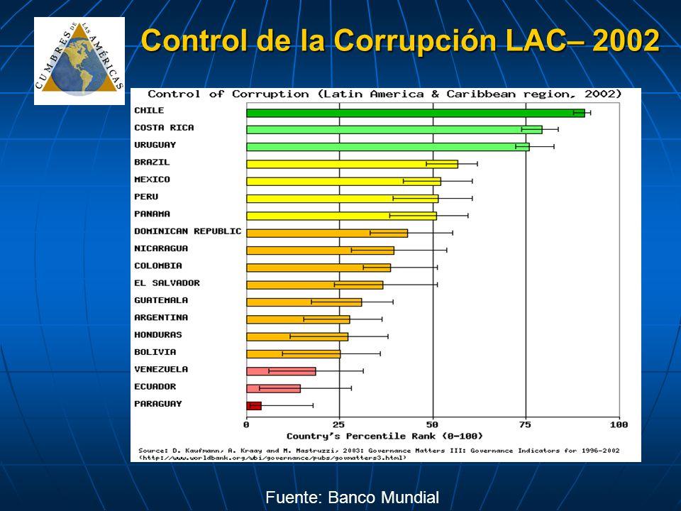 Control de la Corrupción LAC– 2002