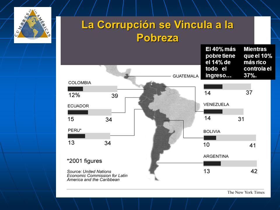 La Corrupción se Vincula a la Pobreza