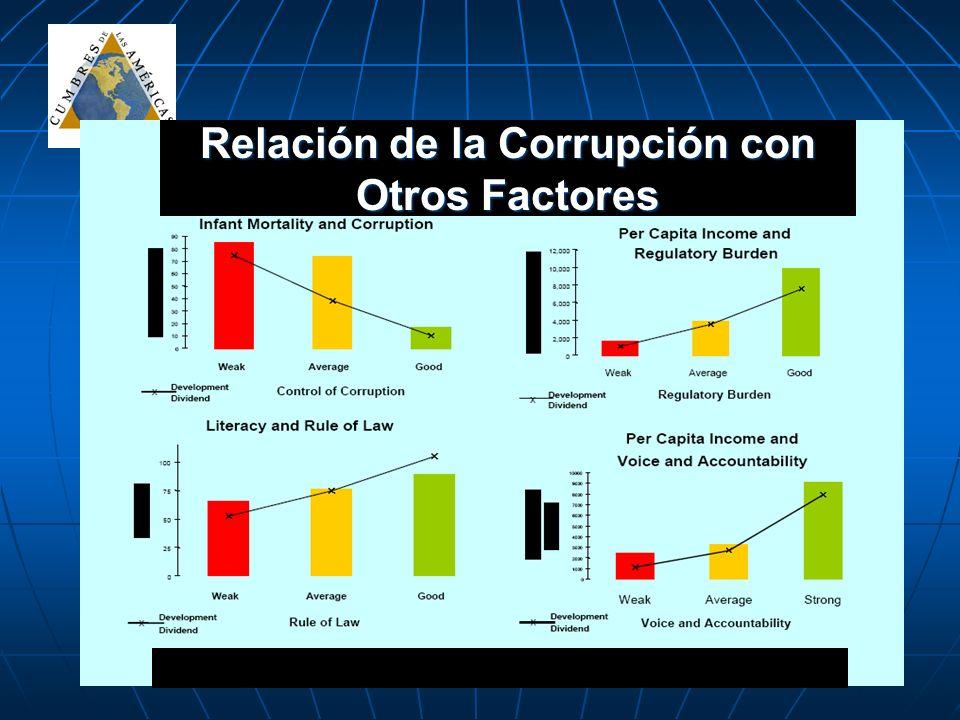 Relación de la Corrupción con Otros Factores