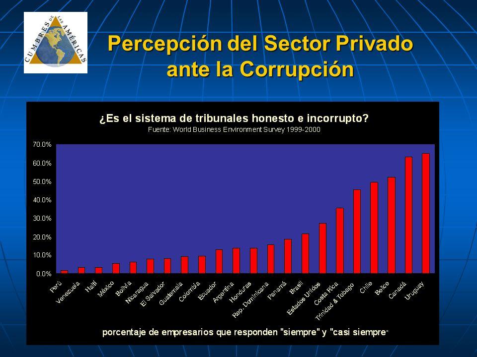 Percepción del Sector Privado ante la Corrupción