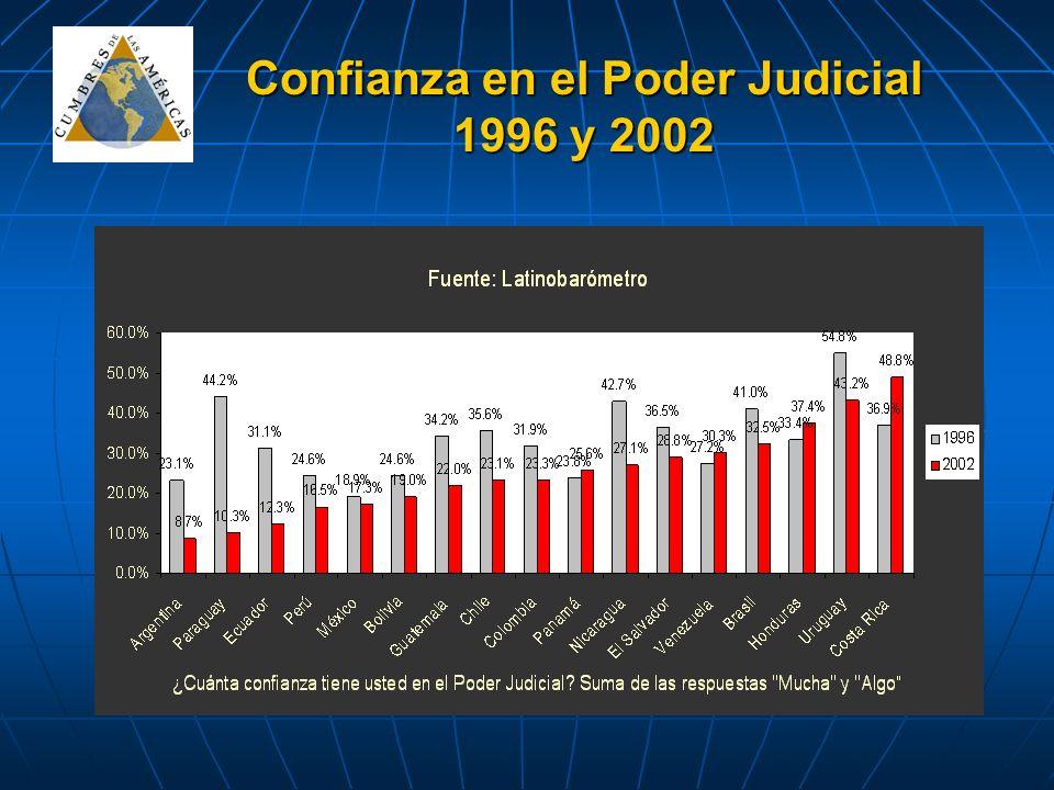 Confianza en el Poder Judicial 1996 y 2002