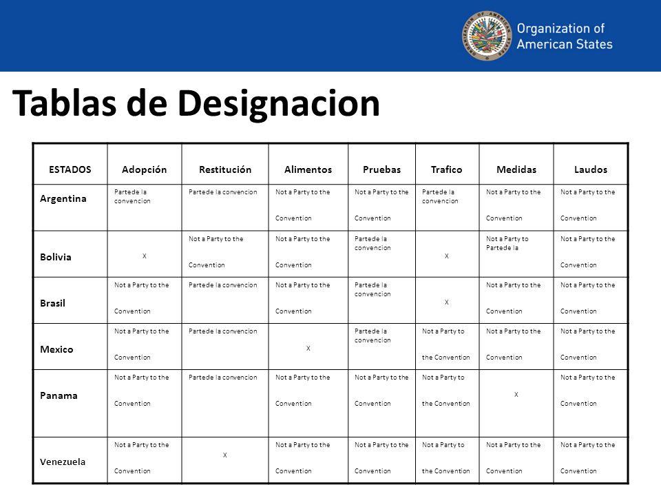 Tablas de Designacion ESTADOS Adopción Restitución Alimentos Pruebas