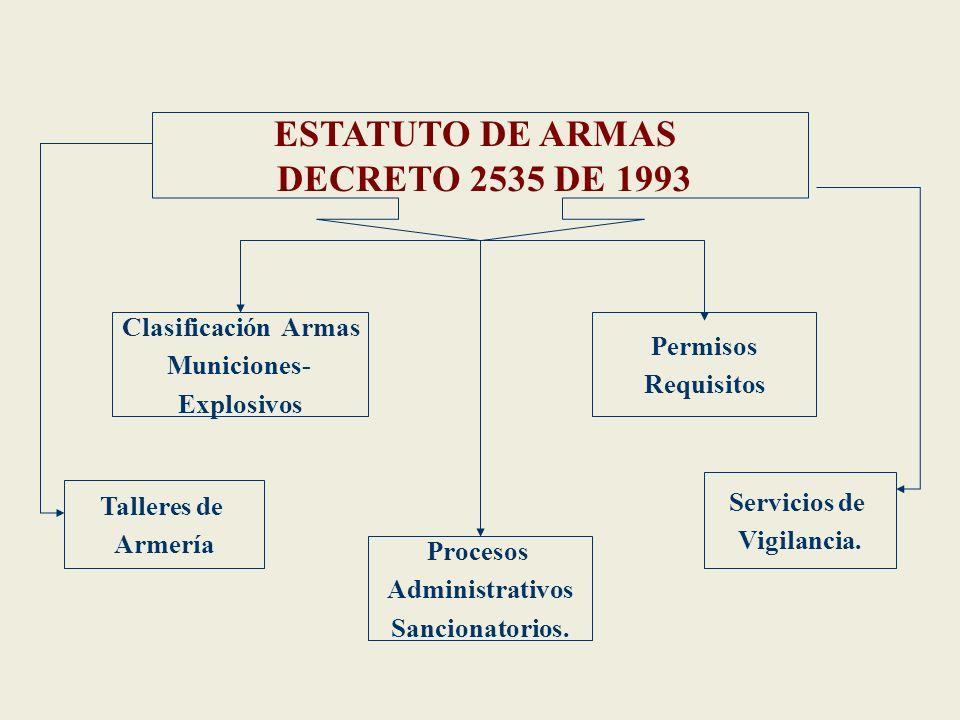ESTATUTO DE ARMAS DECRETO 2535 DE 1993
