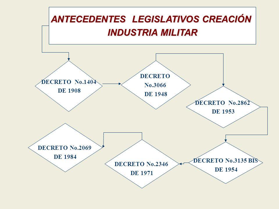 ANTECEDENTES LEGISLATIVOS CREACIÓN