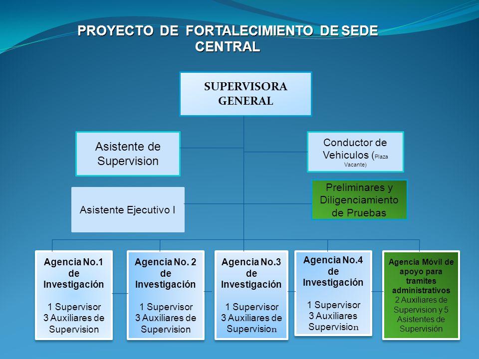 PROYECTO DE FORTALECIMIENTO DE SEDE CENTRAL
