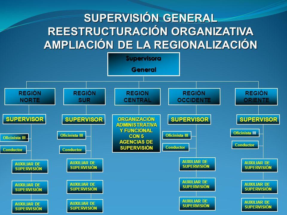 ORGANIZACIÓN ADMINISTRATIVA Y FUNCIONAL CON 5 AGENCIAS DE SUPERVISIÓN