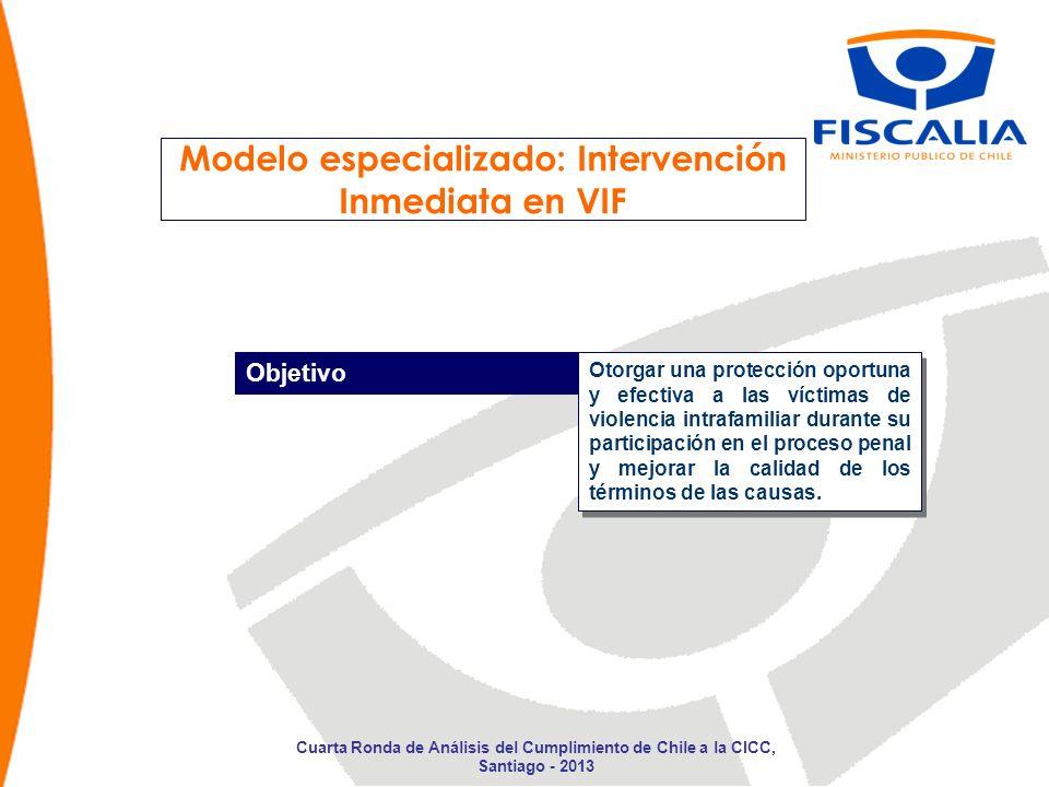 Modelo especializado: Intervención Inmediata en VIF