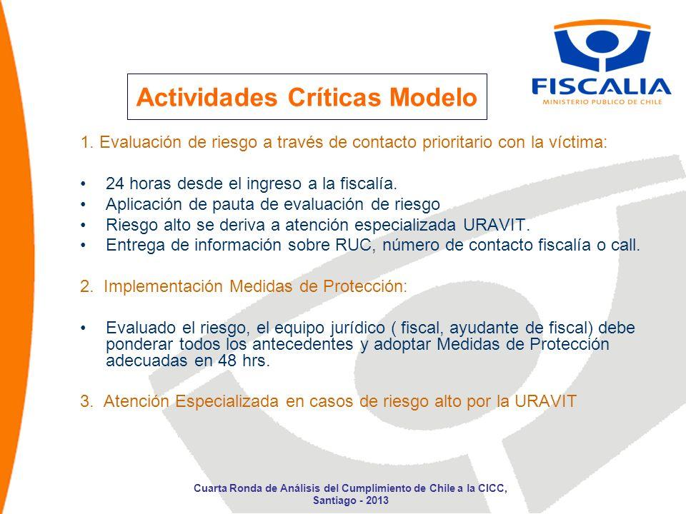 Actividades Críticas Modelo
