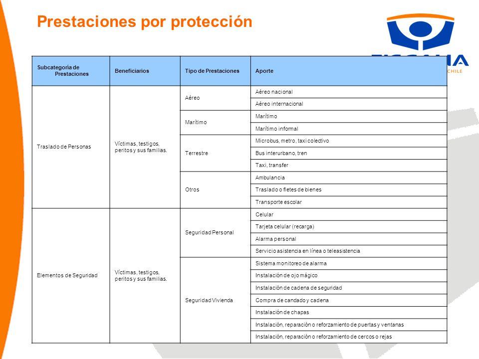 Prestaciones por protección