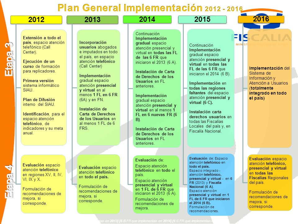 Plan General Implementación 2012 - 2016
