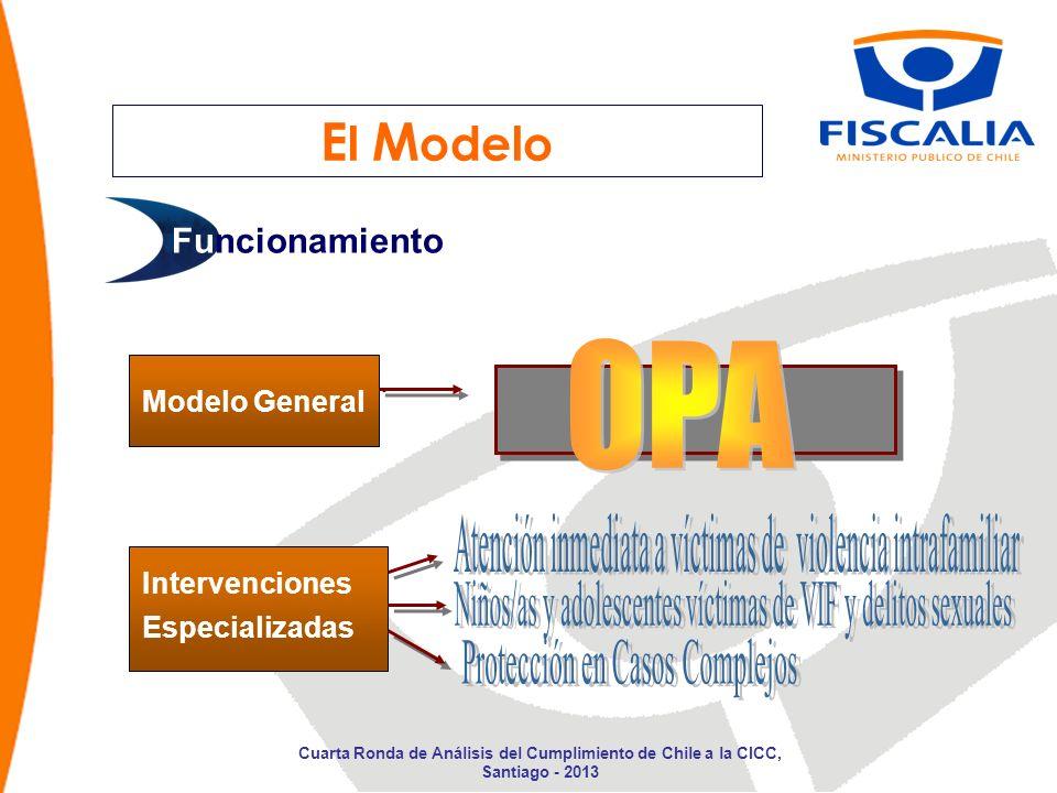El Modelo OPA Funcionamiento Modelo General Intervenciones