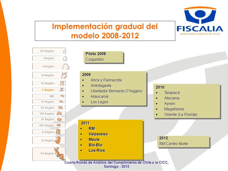 Implementación gradual del modelo 2008-2012