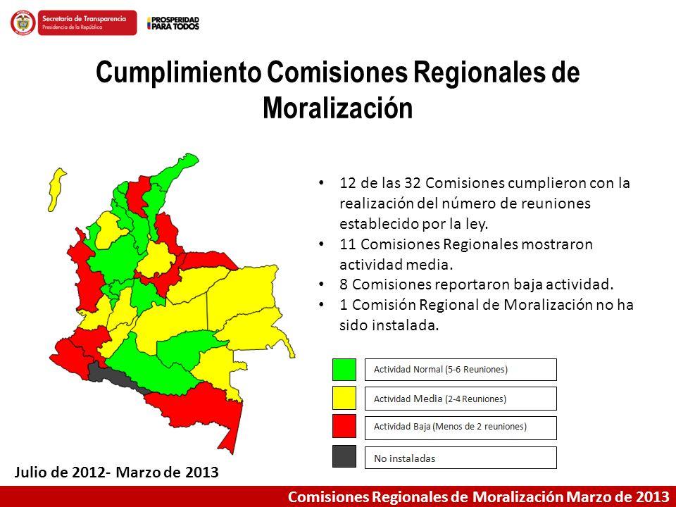 Cumplimiento Comisiones Regionales de Moralización