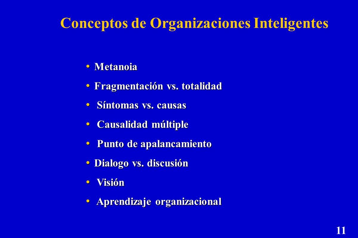 Conceptos de Organizaciones Inteligentes