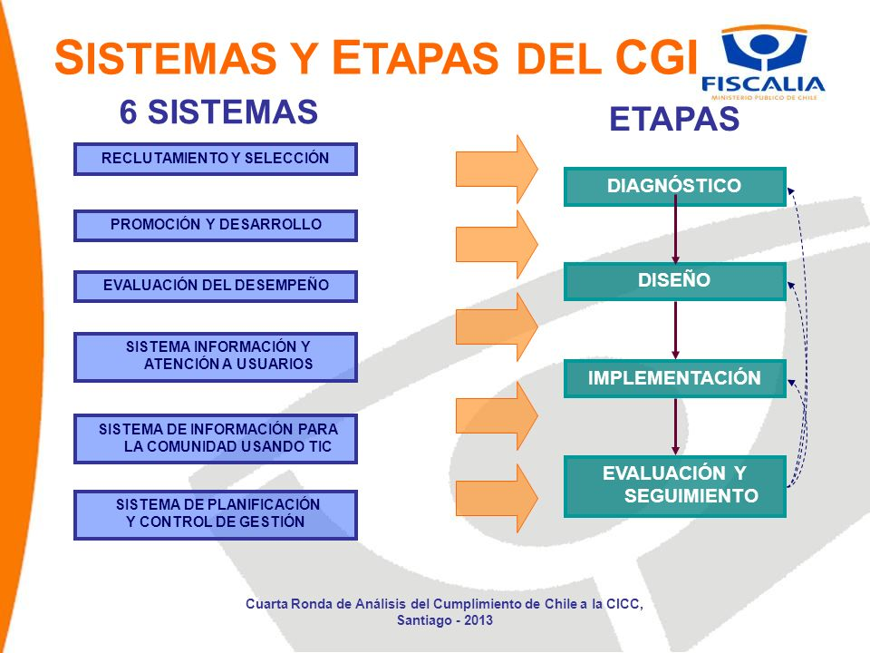 SISTEMAS Y ETAPAS DEL CGI