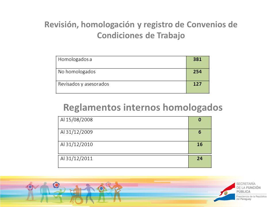Reglamentos internos homologados