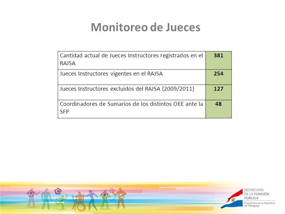 Monitoreo de JuecesCantidad actual de Jueces Instructores registrados en el RAJSA. 381. Jueces Instructores vigentes en el RAJSA.