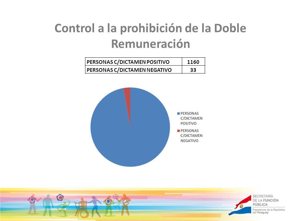 Control a la prohibición de la Doble Remuneración