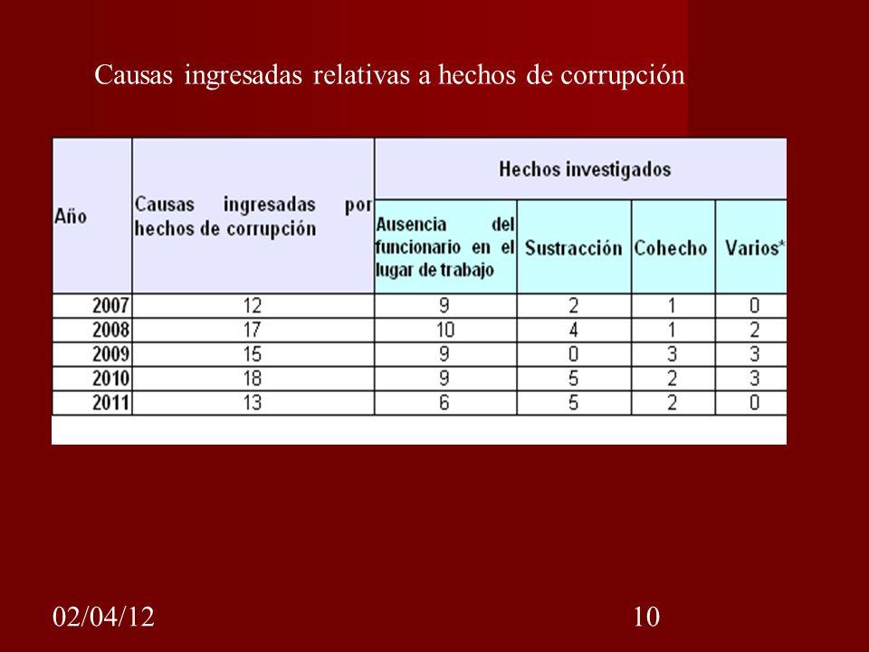 Causas ingresadas relativas a hechos de corrupción