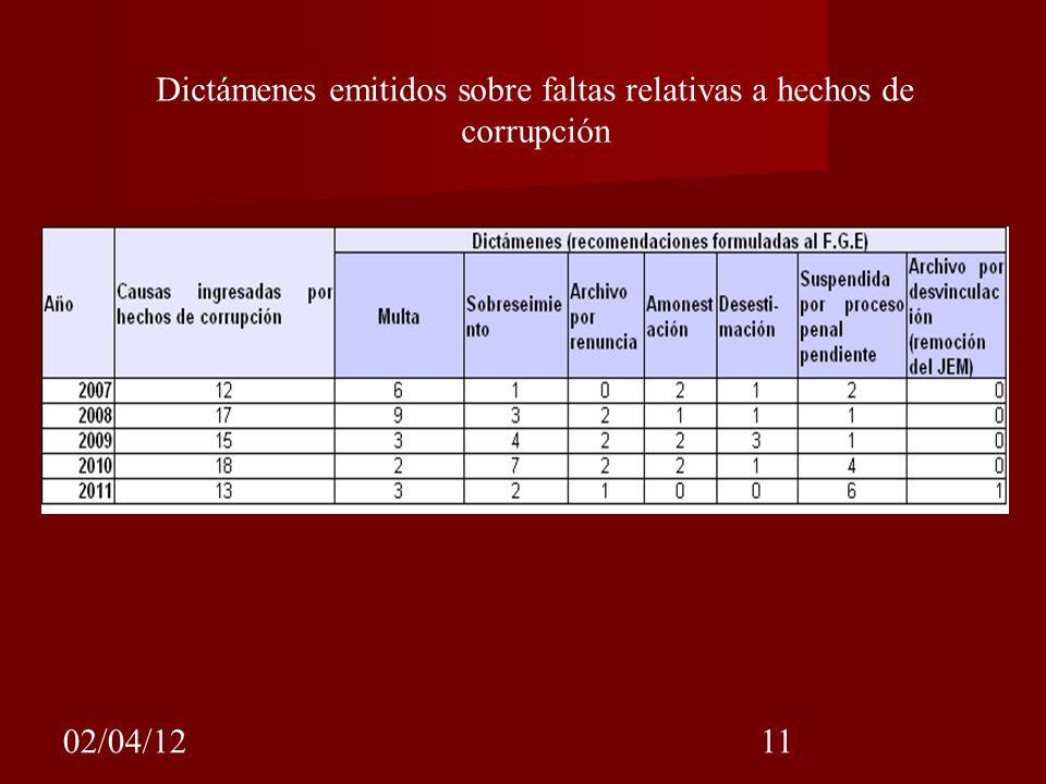 Dictámenes emitidos sobre faltas relativas a hechos de corrupción