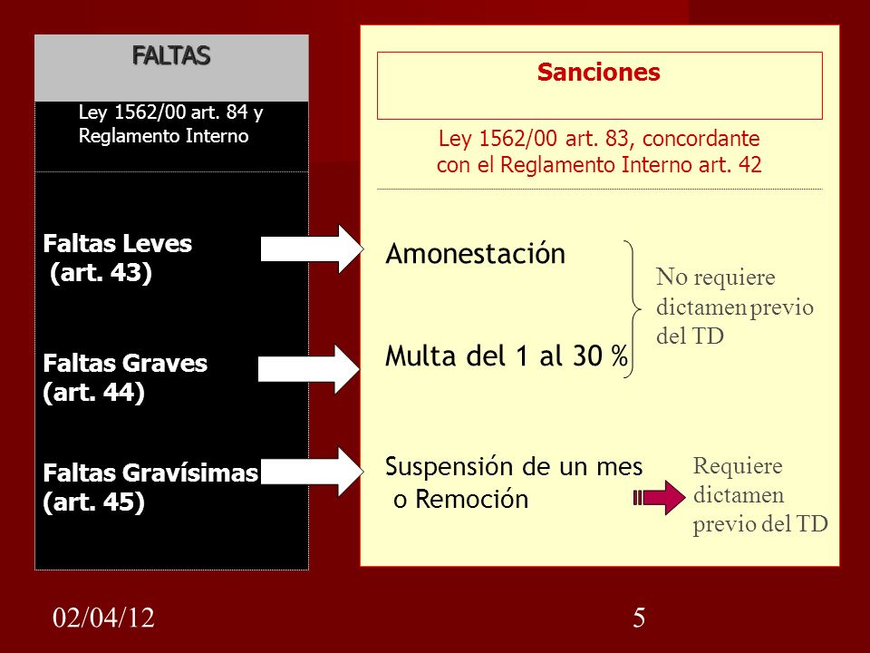 Ley 1562/00 art. 83, concordante con el Reglamento Interno art. 42