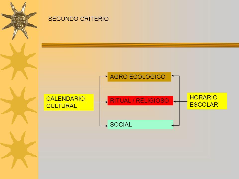 SEGUNDO CRITERIO AGRO ECOLOGICO CALENDARIO CULTURAL HORARIO ESCOLAR RITUAL / RELIGIOSO SOCIAL