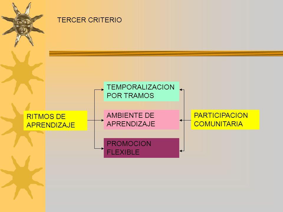 TERCER CRITERIOTEMPORALIZACION POR TRAMOS. RITMOS DE APRENDIZAJE. AMBIENTE DE APRENDIZAJE. PARTICIPACION COMUNITARIA.