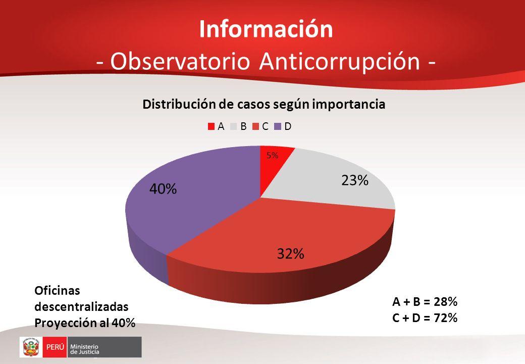 Información - Observatorio Anticorrupción -