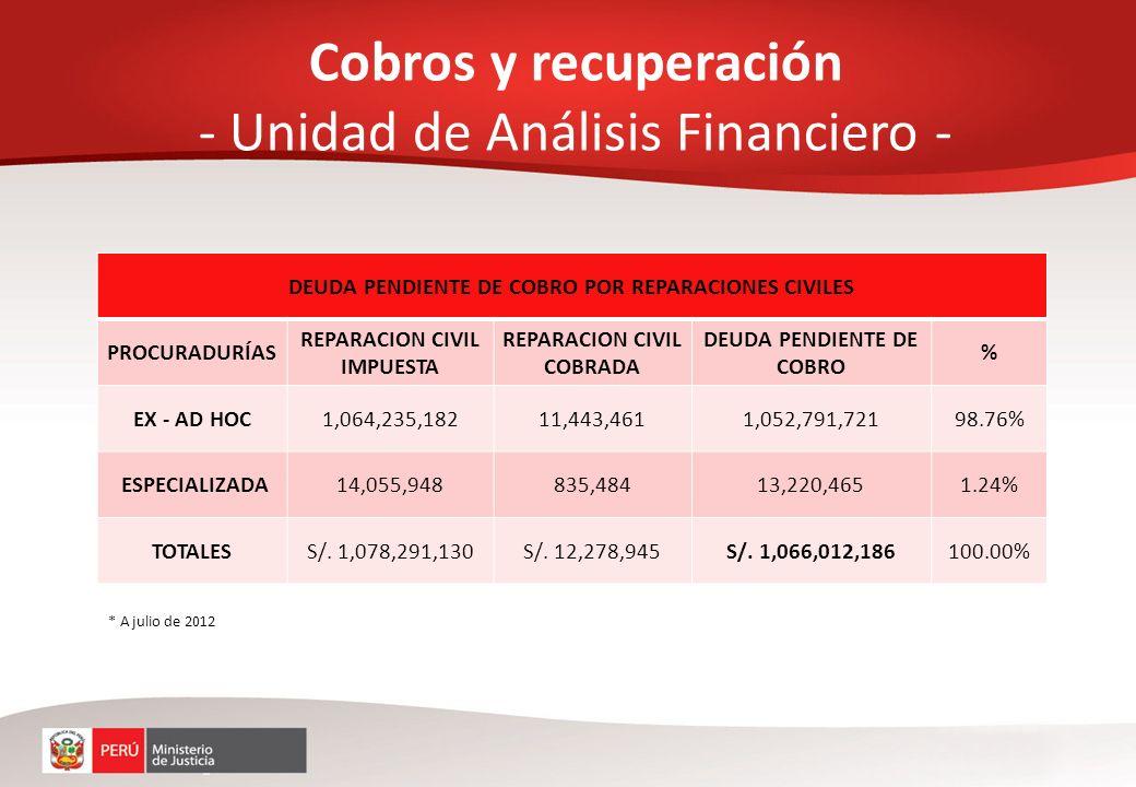 Cobros y recuperación - Unidad de Análisis Financiero -