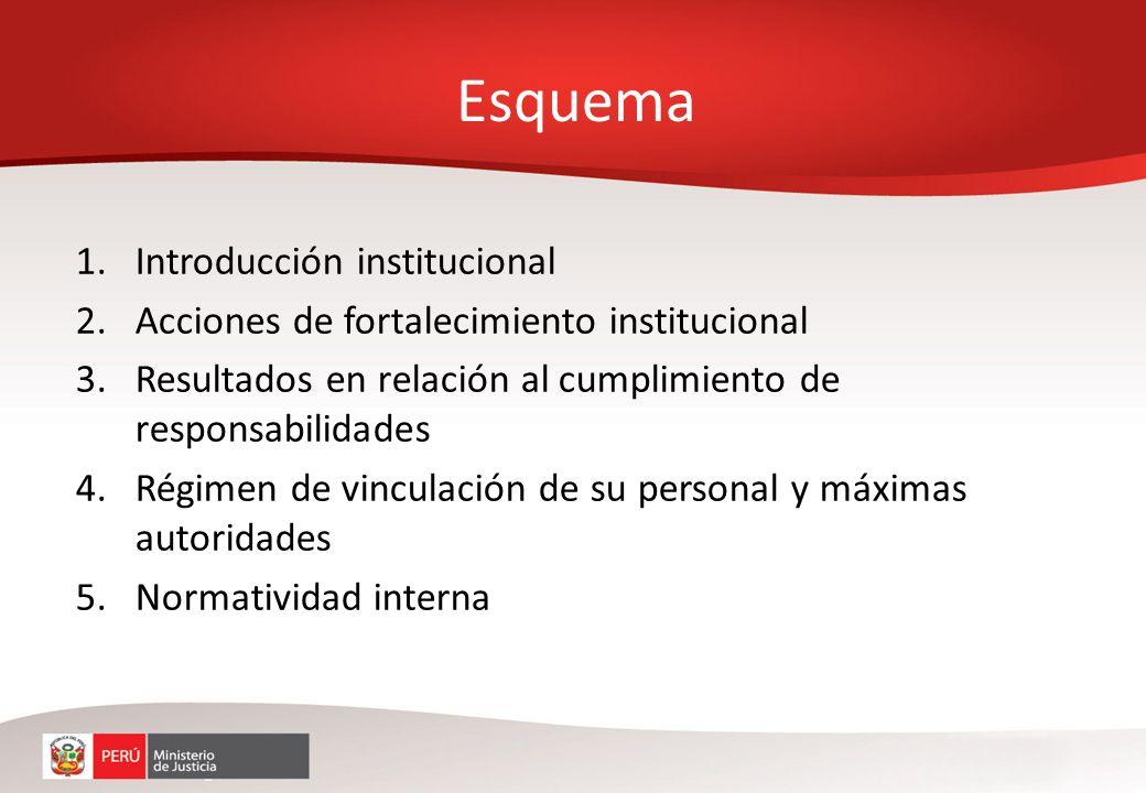 Esquema Introducción institucional