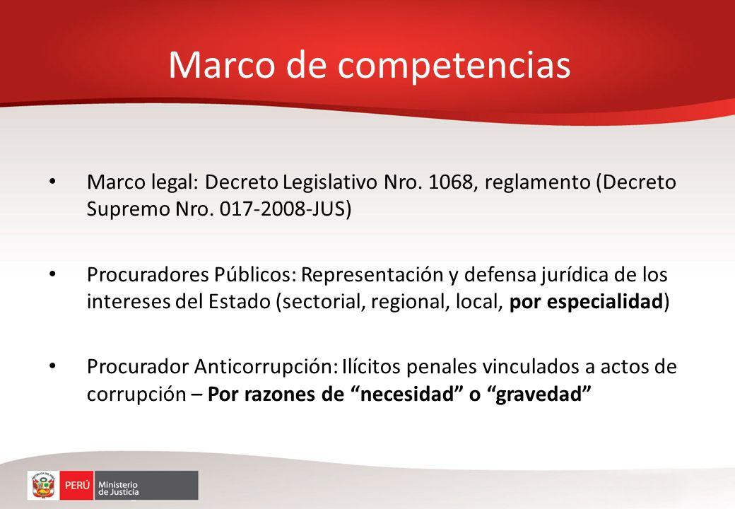 Marco de competencias Marco legal: Decreto Legislativo Nro. 1068, reglamento (Decreto Supremo Nro. 017-2008-JUS)
