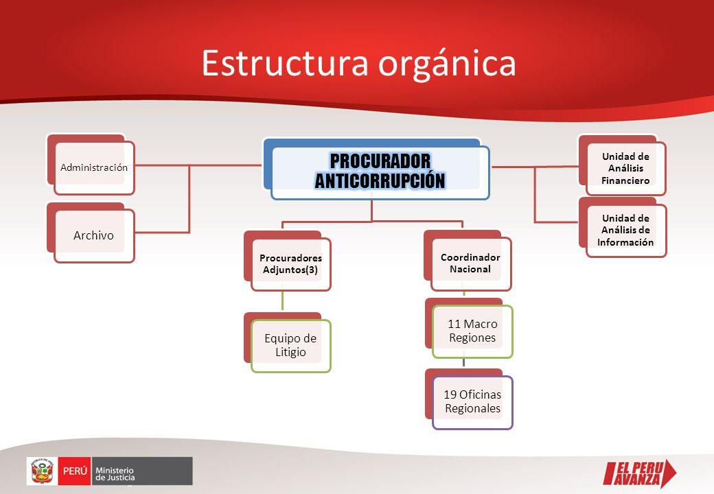 Estructura orgánica PROCURADOR ANTICORRUPCIÓN Archivo