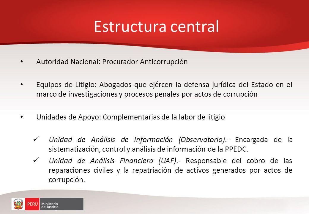 Estructura central Autoridad Nacional: Procurador Anticorrupción