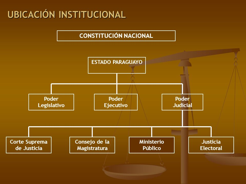 UBICACIÓN INSTITUCIONAL