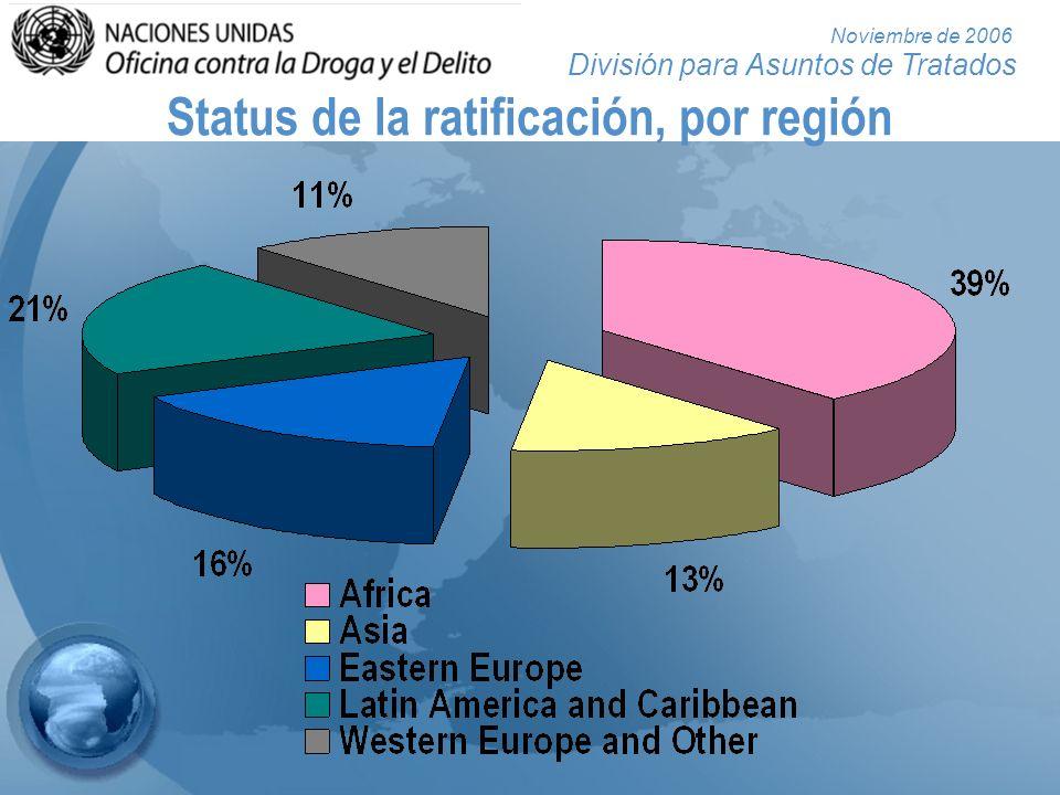 Status de la ratificación, por región