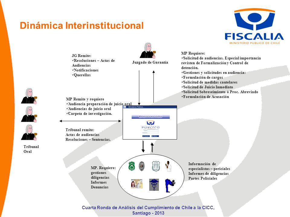 Dinámica Interinstitucional