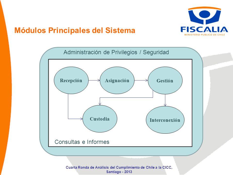 Módulos Principales del Sistema