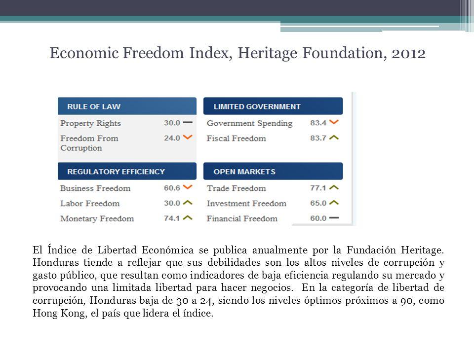 Economic Freedom Index, Heritage Foundation, 2012