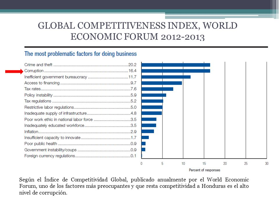 GLOBAL COMPETITIVENESS INDEX, WORLD ECONOMIC FORUM