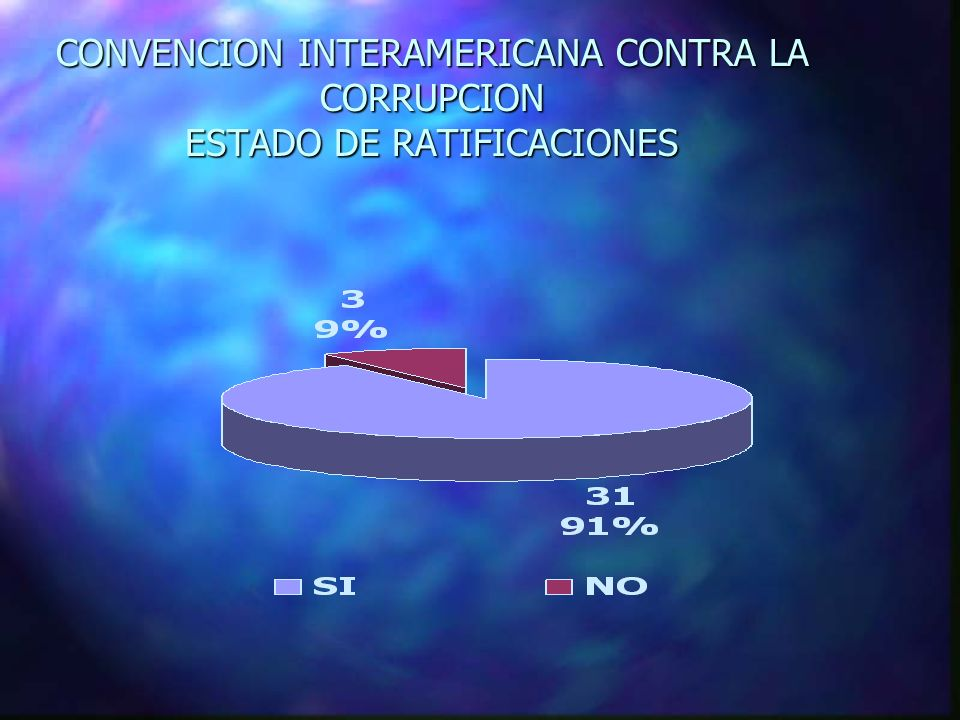 CONVENCION INTERAMERICANA CONTRA LA CORRUPCION ESTADO DE RATIFICACIONES