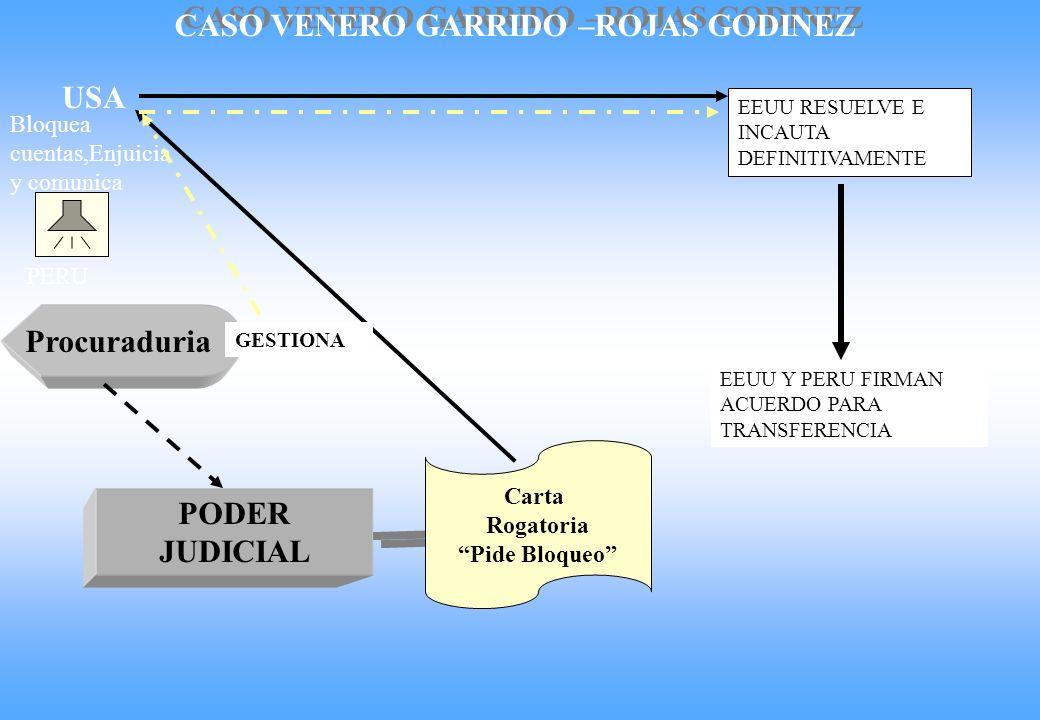 Procuraduria PODER JUDICIAL