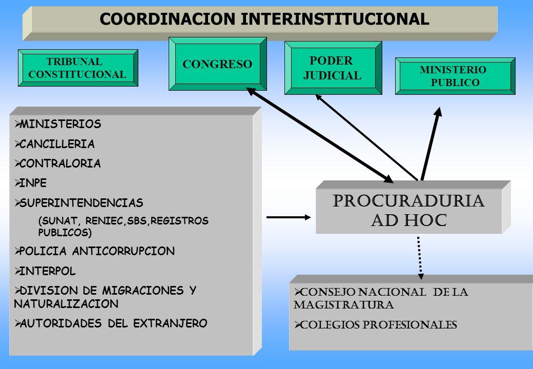 COORDINACION INTERINSTITUCIONAL