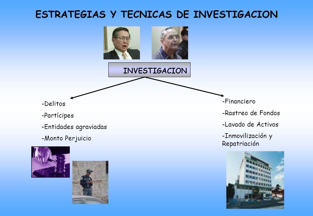 ESTRATEGIAS Y TECNICAS DE INVESTIGACION