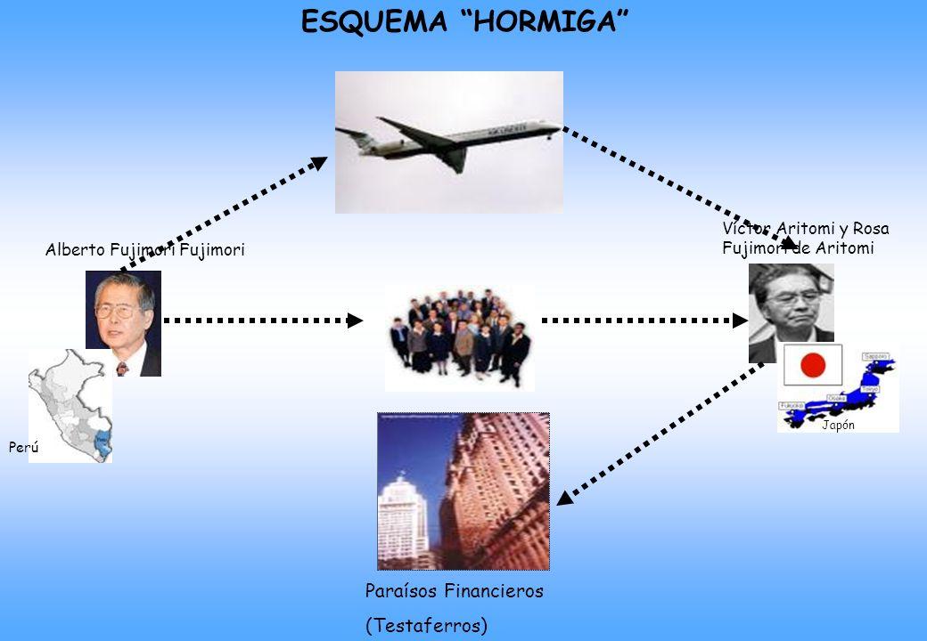 ESQUEMA HORMIGA Paraísos Financieros (Testaferros)