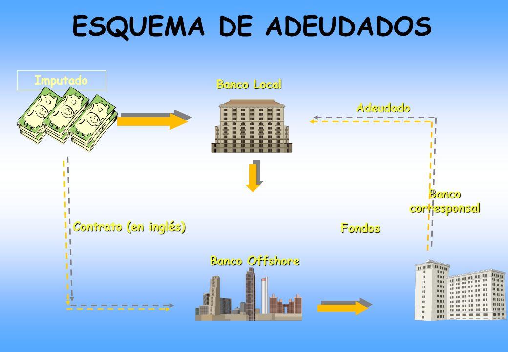 ESQUEMA DE ADEUDADOS Imputado Banco Local Adeudado Banco corresponsal
