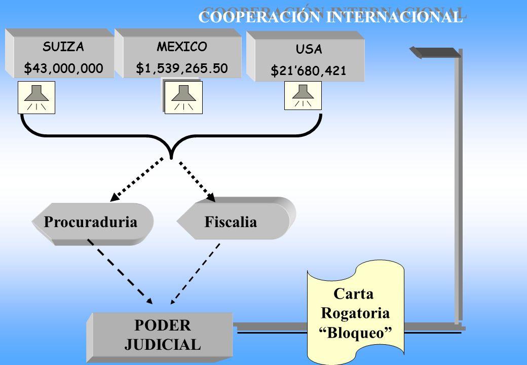Procuraduria Fiscalia Carta Rogatoria Bloqueo PODER JUDICIAL
